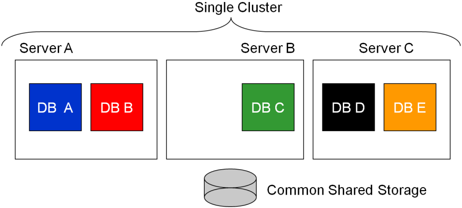 Oracle RAC One Node provides more than just always on availability.