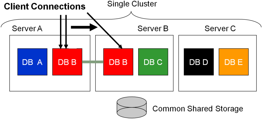 Below is a depiction of Oracle RAC One Node online database relocation: Online database relocation allows an online migration of a database from one server to another server.