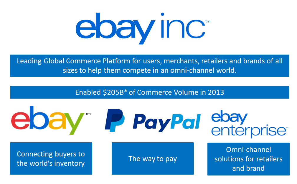ebay Inc. enables glbal cmmerce n behalf f users, merchants, retailers and brands f all sizes. We enable cmmerce thrugh three reprtable segments: Marketplaces, Payments and ebay Enterprise.
