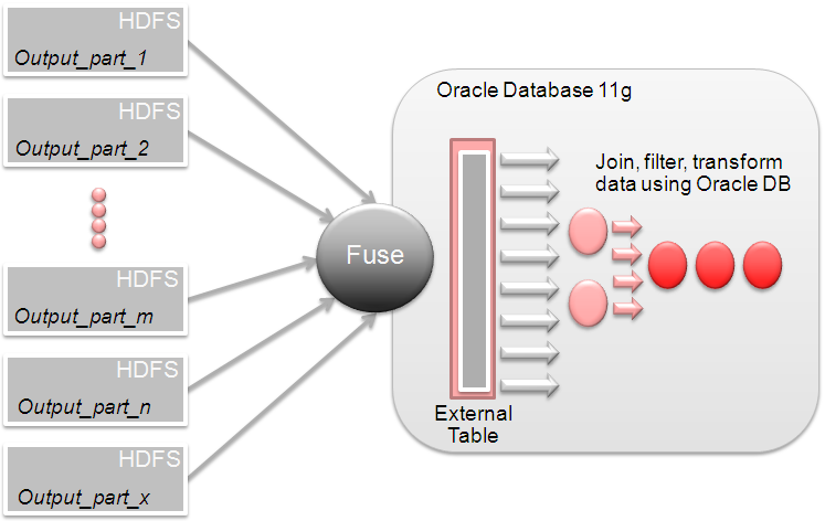 Feeding Hadoop Data to the Database for Further Analysis External tables present data stored in a file system in a table format, and can be used in SQL queries transparently.