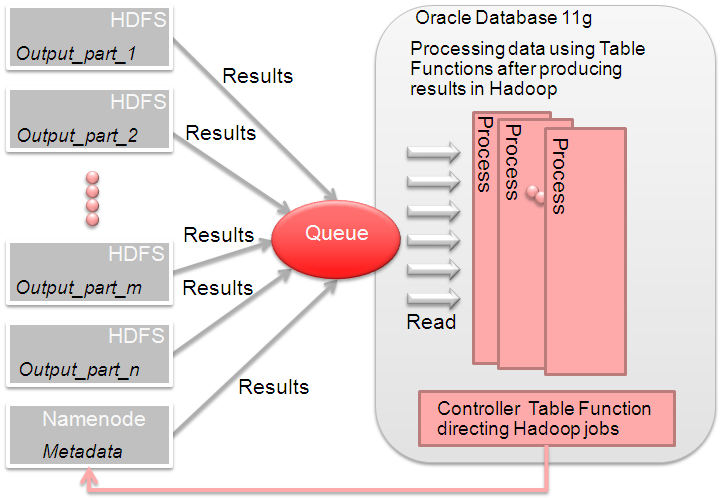 Leveraging Hadoop Processing From the Database In the event that you need to process some data from Hadoop before it can be correlated with the data from your database, you can control the execution
