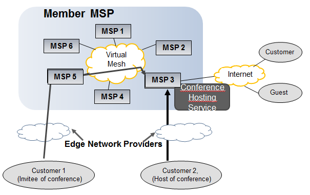 interconnections to ensure the best possible end-to-end network performance.