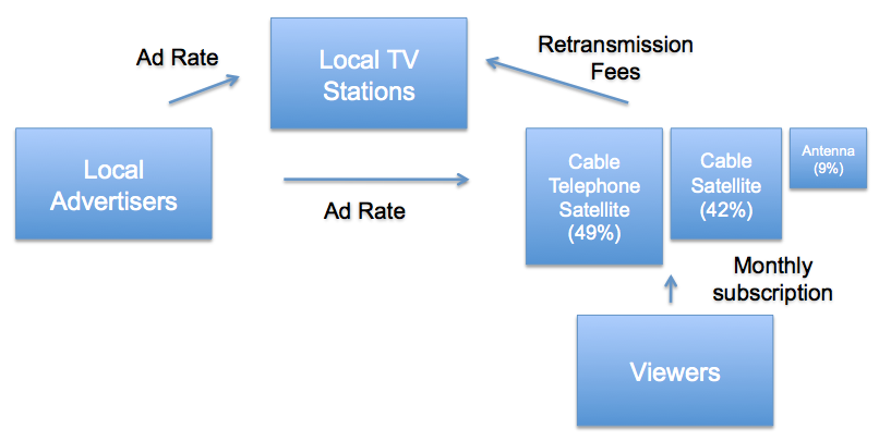 Figure 1: Revenue flows in a local television market. Cable, telephone, and satellite distributors receive monthly subscription revenues from viewers.