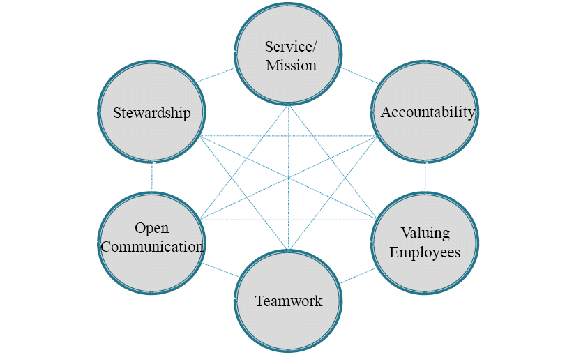 OCAO ORGANIZATIONAL VISION & VALUES OCAO ORGANIZATIONAL VISION & VALUES Excellence in Customer Service (SERVICE/MISSION) Know your customers and their requirements (and be able to differentiate from