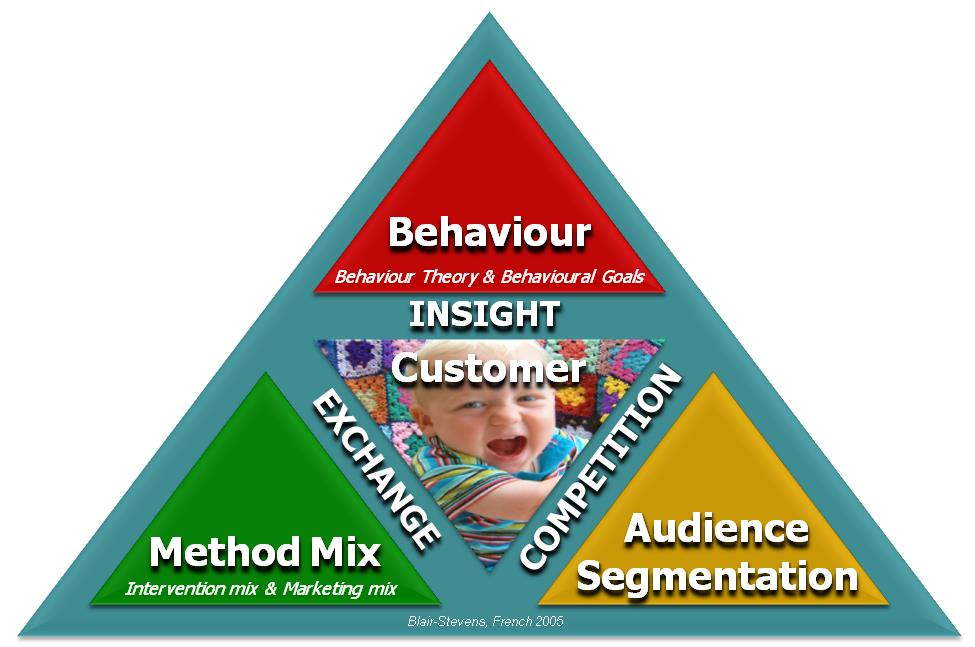 Methods mix inc: Intervention Mix or Marketing Mix Key features to look for