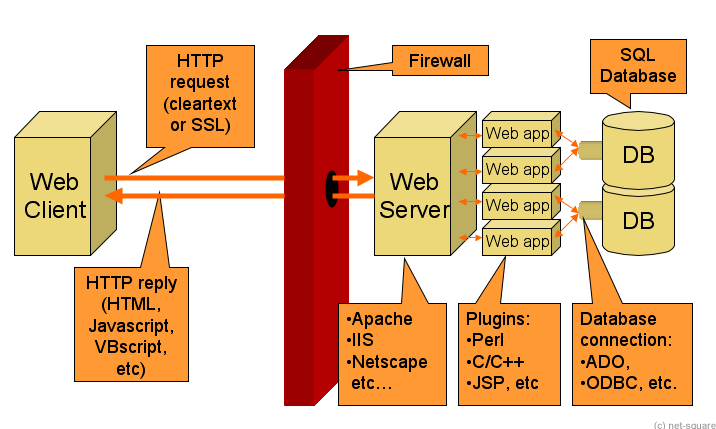 thesis application security Today the internet is filled with various web applications  in the first part of this  thesis, i will look into various security problems in web applica.