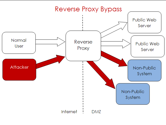 Trends Reverse Proxy s Need to Be Maintained CVE-2011-3368 Apache Reverse Proxy Exploit Oct 2011 Allows