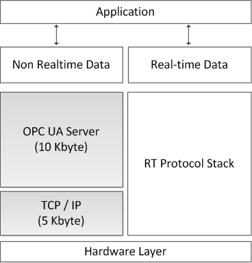 World-wide smallest OPC-UA server OPC UA Services Nano Embedded Device Server Profile Read, Browse OPC UA Information Model Simple sensor data