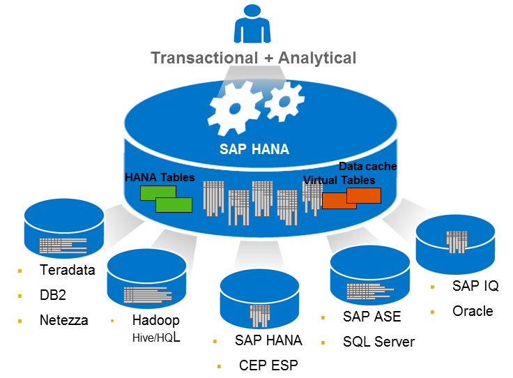 SAP HANA Smart Data Access Data virtualization for on-premise and hybrid cloud environments Benefits Enables access to remote data access just like local table Smart query processing including query
