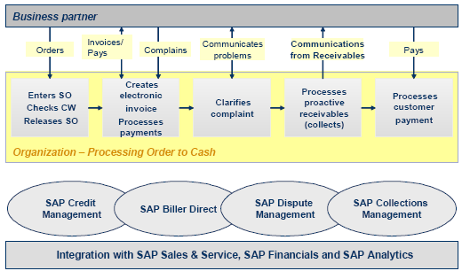 The SAP FSCM components Credit Management, Biller Direct, and Dispute & Collections Management, which are dealt with in this course, are represented in the following B2C scenario (private customer
