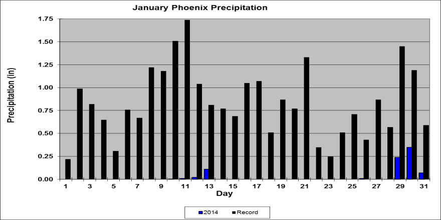 In This Issue: Overview of January, graphs of the January daily maximum and minimum temperatures, precipitation, mean daily dew points for Flagstaff, Phoenix, and Tucson; January climate statistics,