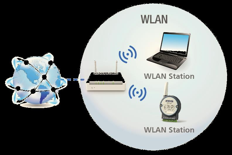 The wireless server which provides the wireless network, and organizes the network for WLAN stations is call WLAN access point (AP), or wireless