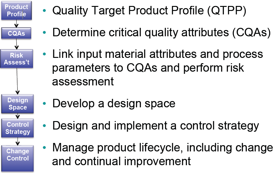 strategic management and product attribute design