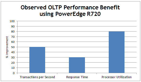 Conclusion The database performance experiments showed significant performance impact by using the PowerEdge R720 compared to the previous generation R710 server.