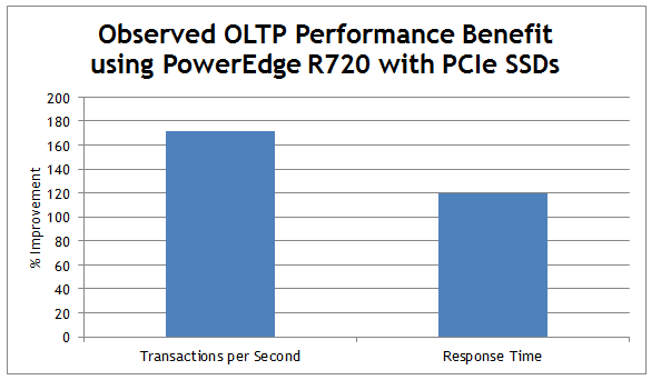 The high performing PCIe SSD drives supported by the PowerEdge R720 may be extremely helpful in relieving the disk bottleneck experienced by the databases.
