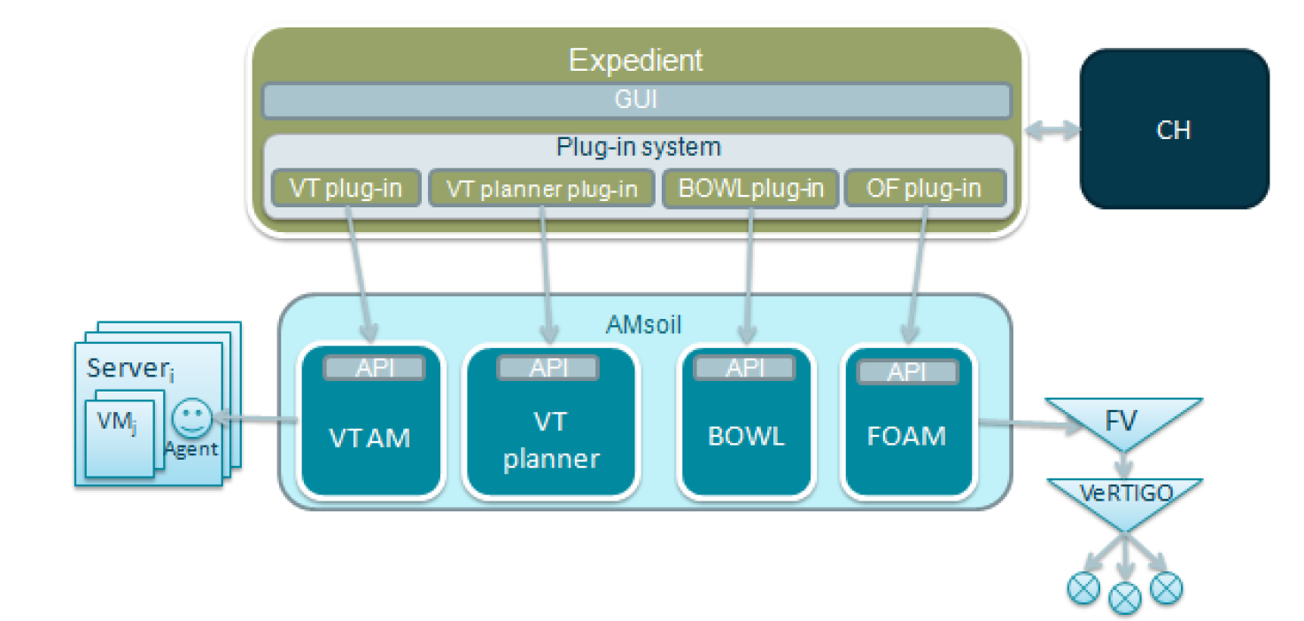Putting it all together with plug-ins Communication Systems Group