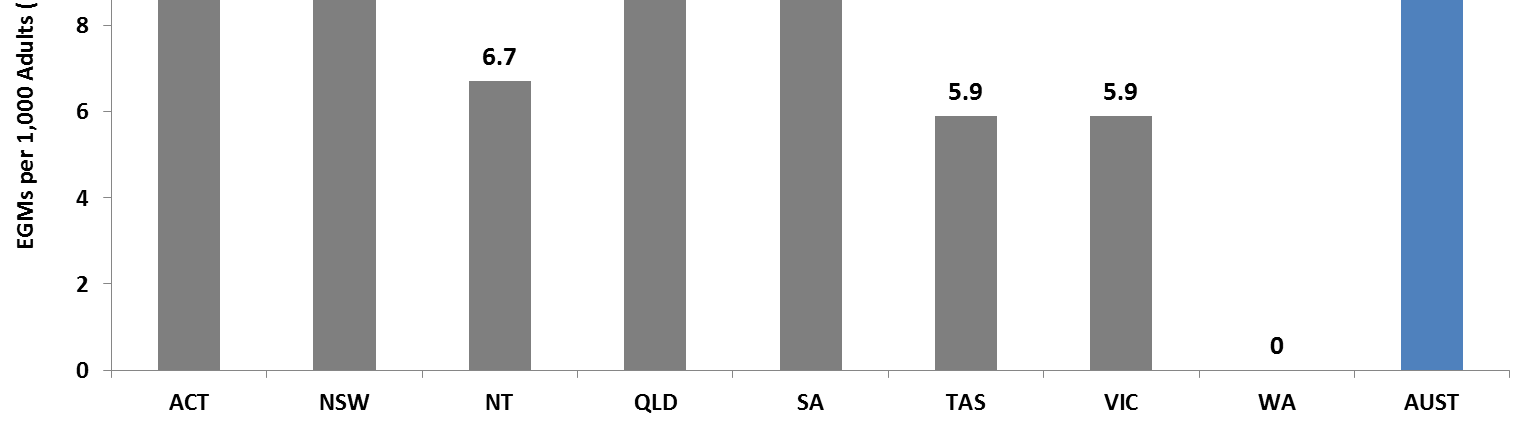 A Database on Australia s Gambling Industry 2013/14 Australasian Gaming Council Figure 1-3 Estimated Hotel and Club EGMs per 1,000 adults (18+) in Australia by state/territory (2012-13) Source: ABS