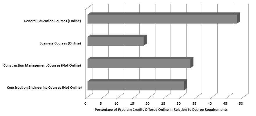 Figure1: Breakdown of program courses credits currently offered online. s can take 48 general education credits online and well as 18 credits of business courses.