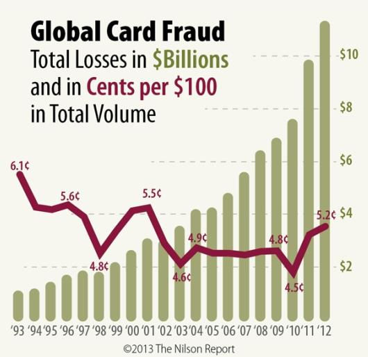 Global Payment Card Statistics Need for the Payment Card Industry Data Security Standard (PCI DSS) Source: http://www.nilsonreport.com/publication_chart_and_graphs_archive.
