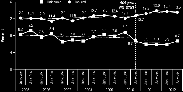 Figure 2. Receipt of mental health services in the past year among young adults aged 19 to 26: 2005 to 2012 Figure 3.