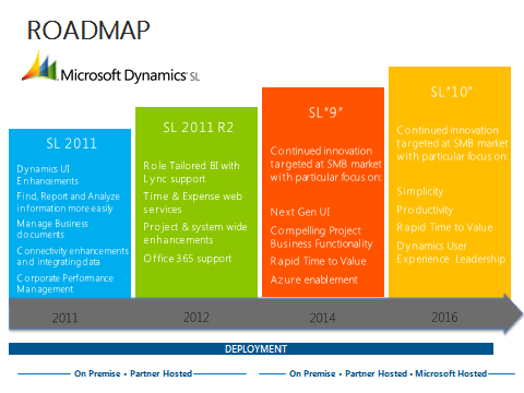 Roadmap In 2014, we plan to release Microsoft Dynamics SL 9. In this release, we will focus on: Enhancing the compelling project and core functionality that is available in Microsoft Dynamics SL.