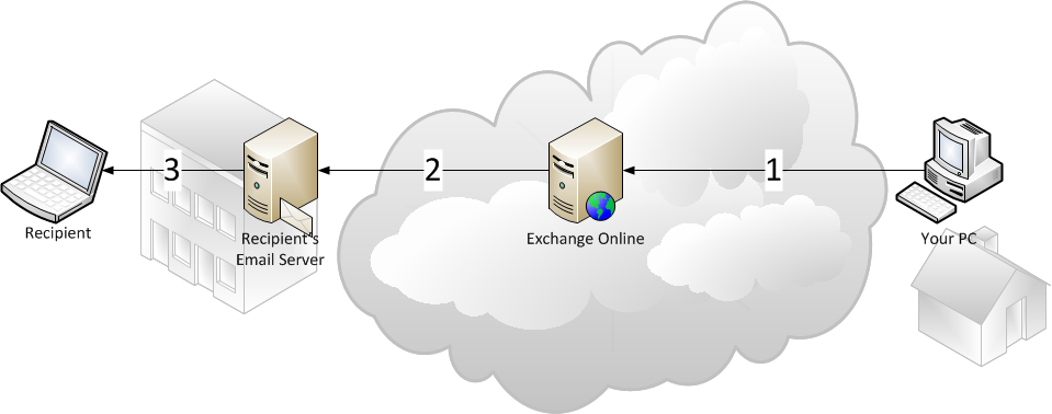 Securing outbound mail flow To secure outbound mail, configure your outbound servers in the Control Console and add an outbound connector in Exchange Online.
