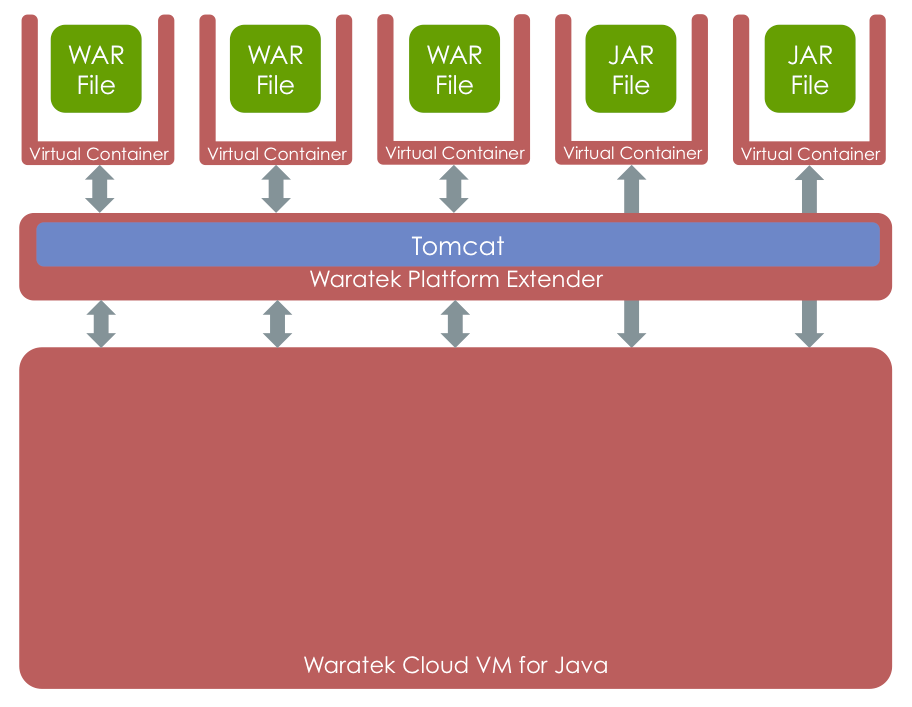 WARATEK VIRTUAL CONTAINERS The central feature for supporting robust multitenancy within the Waratek Cloud VM are the Java virtual containers (VC) provided by the virtual containers layer.