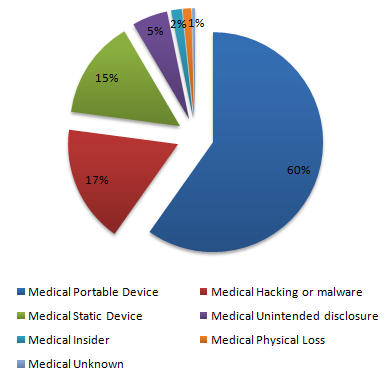 2 Method of Data Loss Records Lost Portable Device 22,916,465 Hacking or malware 6,624,447 Static Device 5,534,794 Unintended disclosure 2,002,091 Malicious Insider 600,385 Physical Loss 473,119