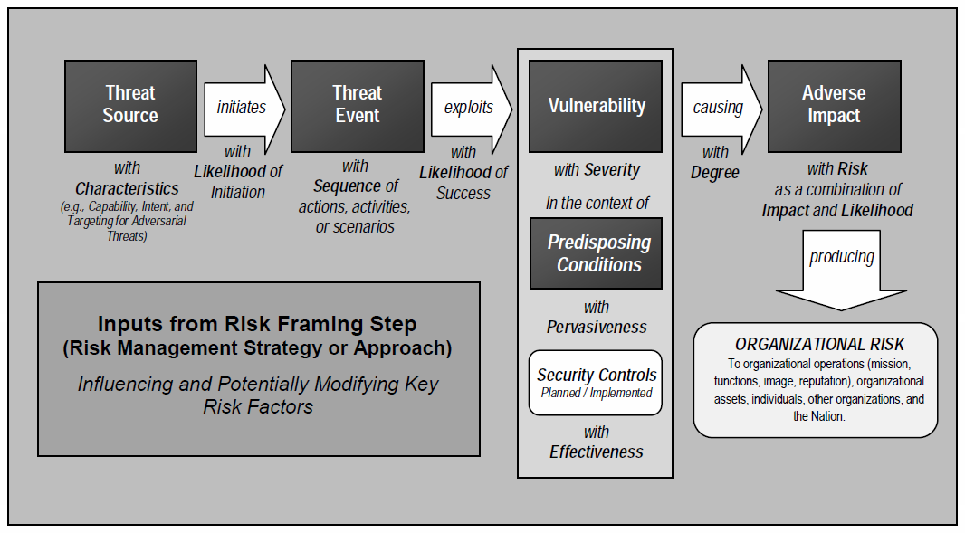 Key Concepts in Risk Analysis: Risk Models The NIST Risk Model includes the identification of risk factors and