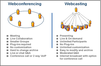 Introduction Webcasting vs. Web Conferencing Aside from simple conference calling, most companies face a choice between Web conferencing and webcasting.