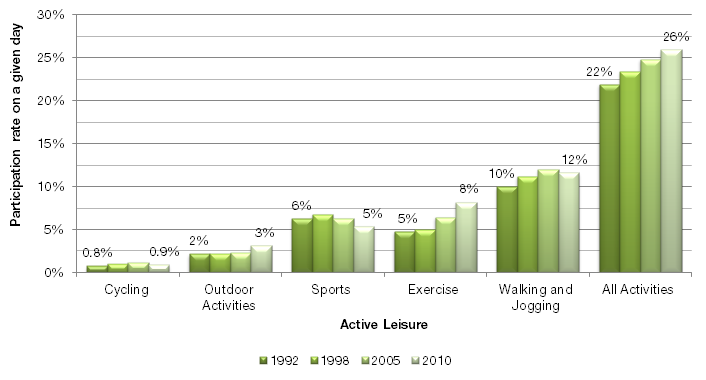 Chart 3 Changes in active leisure participation of Canadians on a given day from 1992 to 2010 8,9 As in previous GSS years, walking or jogging is the most common active leisure activity among