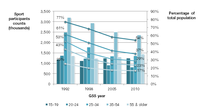 Chart 7 Sport participation rates by age groups, 1992, 1998, 2005, and 2010 Young Canadians age 15 to 19 had the highest participation rate at 54% in 2010 but this is a slight decrease from 2005 and