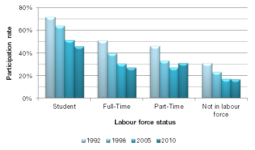 Students are the most active in sport, followed by full-time workers In 2010, students (with or without employment) had the highest rate of participation in sport at 46% regularly engaging in sport,