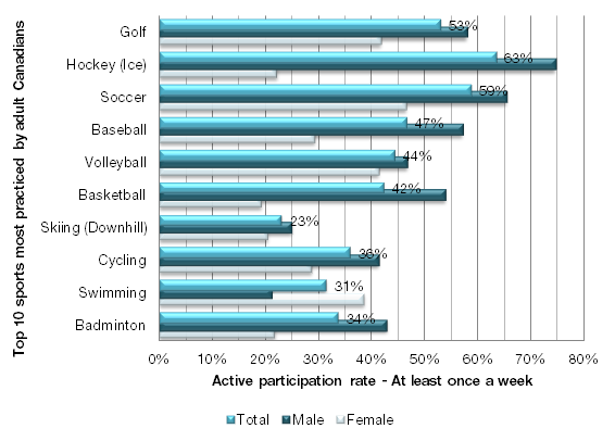 Gender differences in frequency of sport participation The majority of sport participants, who participate in the top 20 most popular sports in Canada, practice their sport at least once a week.
