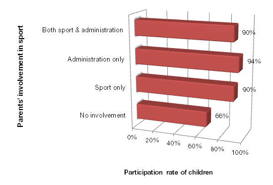Engaging over four in every ten children who actively participated in sport in 2010, soccer attracted almost twice as many kids as the second and third most popular sports, namely swimming (24%) and