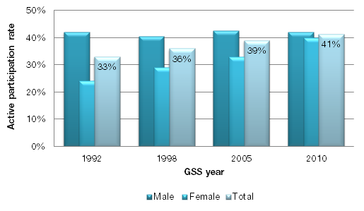 Gender gap among Canadian sport participants participating in tournaments continues to narrow Tournament participation is an important aspect of overall engagement in sport activity.