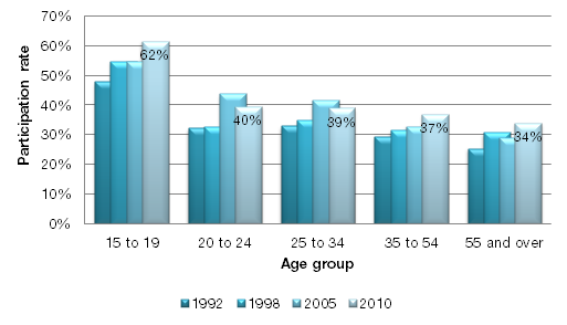Chart 24 - Participation rates in tournaments among sport participants by age groups, 1992, 1998, 2005, and 2010 It is, however, noteworthy that participation in tournaments for the oldest age groups