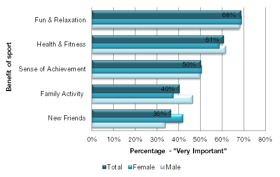 Benefits of sport participation As in previous cycles, the 2010 GSS asked Canadians to rank the degree to which sport provides them with the following benefits: physical health and fitness, family