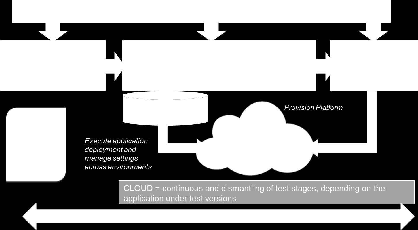A Continuous Delivery Pipeline with Cloud A seamless process flow for incremental and full