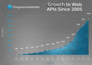 By 2016, 50% of B2B collaboration will take place through Web APIs.
