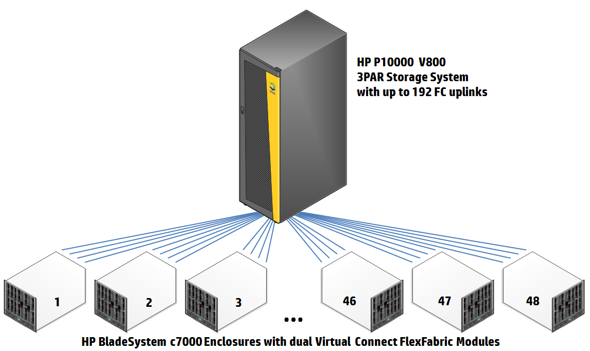 with iscsi and LAN. It provides Virtual Connect wire-once connection management that streamlines processes, allowing you to implement server changes in a matter of minutes.