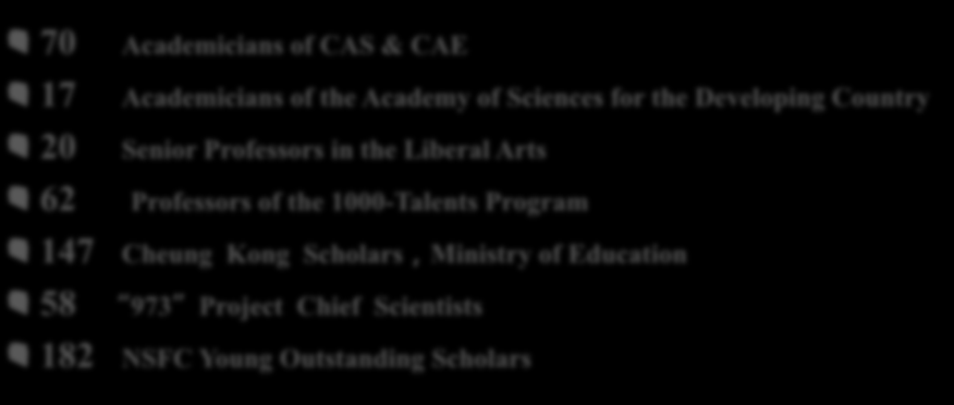 70 Academicians of CAS & CAE 17 Academicians of the Academy of Sciences for the Developing Country 20 Senior Professors in the Liberal Arts 62