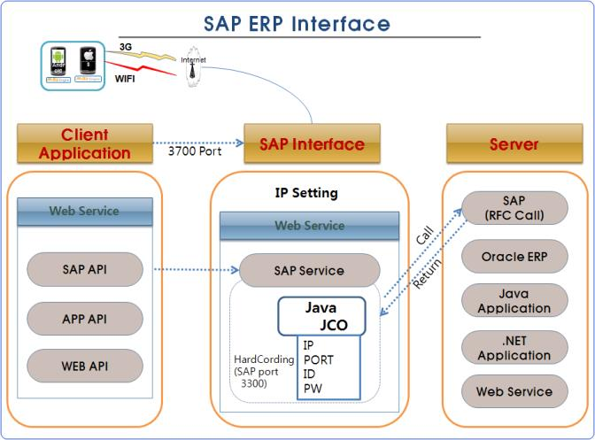 Apps developed with the SAP API transmits and receive data through the SAP interface.