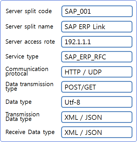 4.1. Analysis of SAP ERP client connection system The SAP service applications in a server is designed to use simple scripts to drive services so that users can easily use them, and to implement