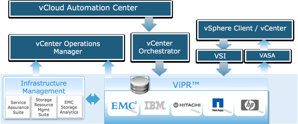 Chapter 2: Software-Defined Data Center Overview EMC and VMware integration This Federation Software-Defined Data Center solution contains many integration points between EMC and VMware products.