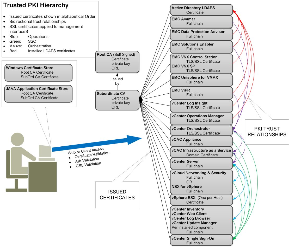 Chapter 3: Public Key Infrastructure Enterprise PKI architecture Figure 7 shows the hierarchal relationship of the PKI environment with the root selfsigned certificate, the issuing CA certificate,
