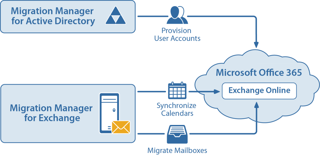 Migration to Microsoft Office 365 Migration involves migrating Active Directory objects (such as users, contacts and groups) from the source domain to Microsoft Office 365, synchronizing calendars