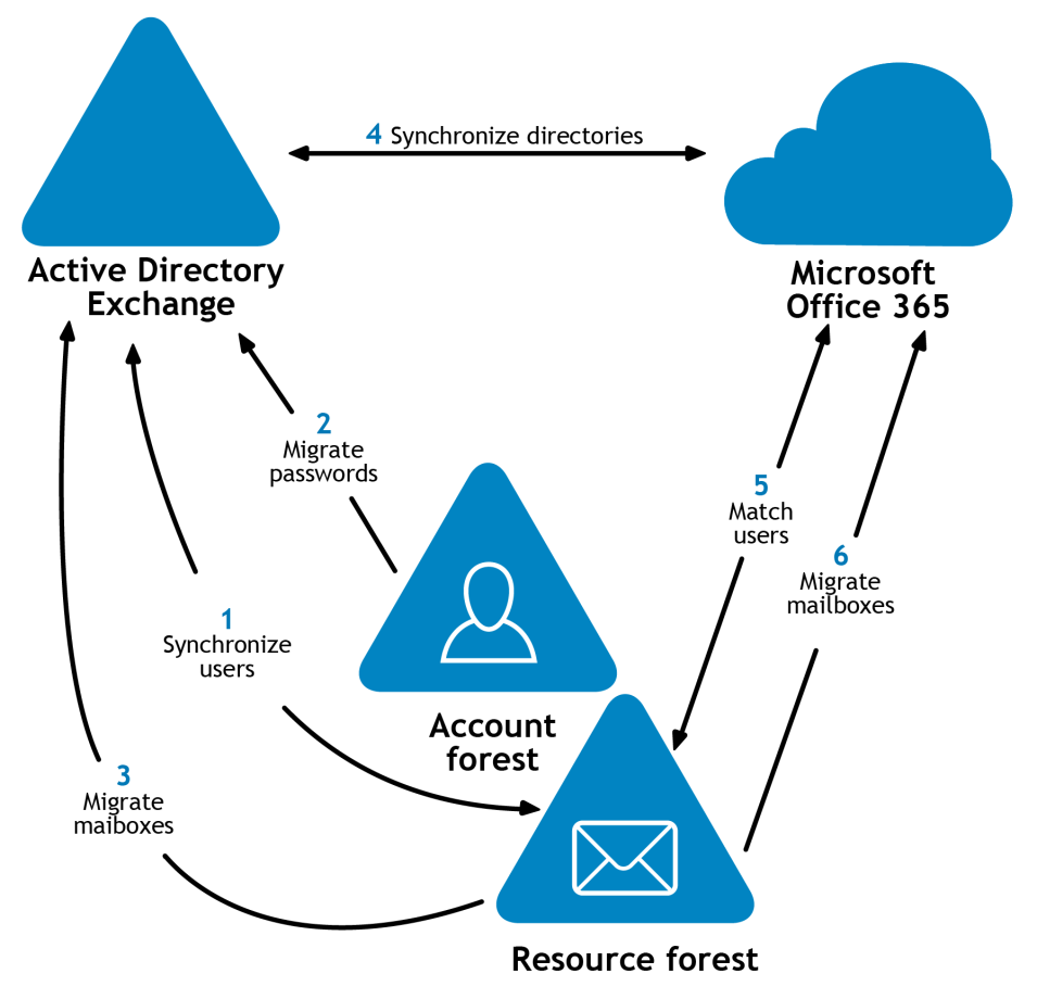 Establish Mail Flow to Source Exchange Organization Since additional domains (for instance, source.