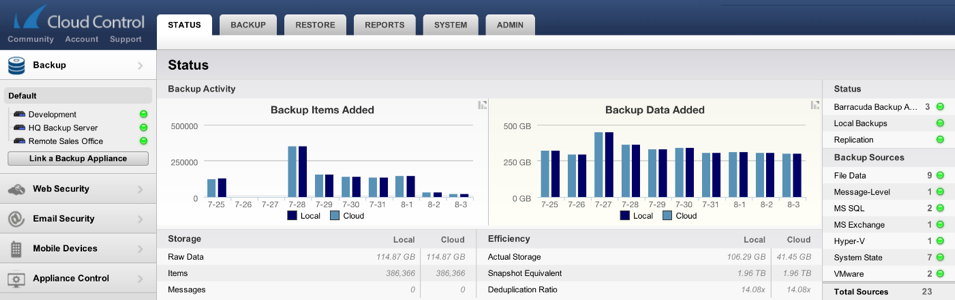 Barracuda Backup is Easy to Manage Cloud-based central management for