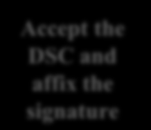 esign Overview Aadhaar Holder Document Accept the DSC and affix the signature Document Signature Document id OTP (optionally PIN/ Biometric (FP/Iris)) Signature and DSC Application Service Provider